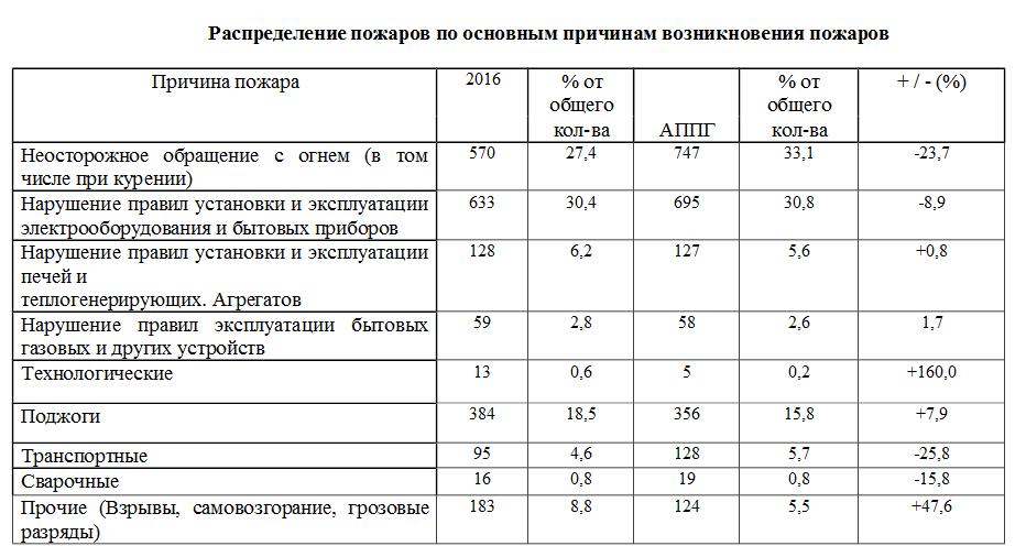 informaciya-ot-ond-salsk-po-pb1