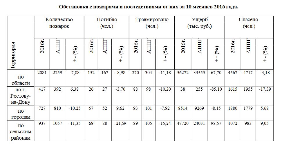 informaciya-ot-ond-salsk-po-pb2